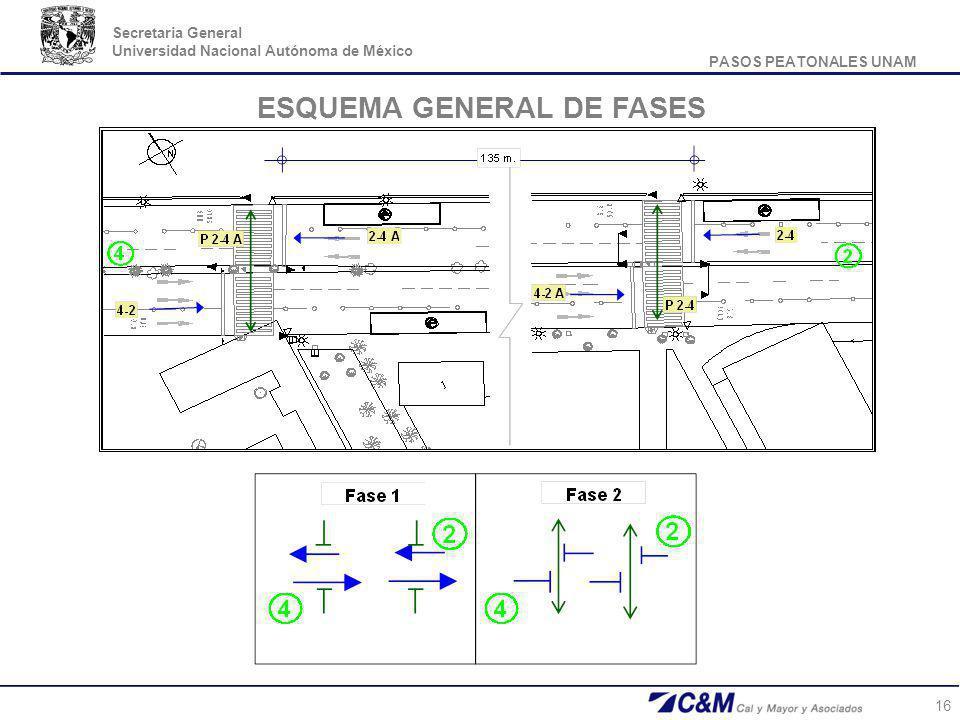 PASOS PEATONALES UNAM Secretaria General Universidad Nacional Autónoma de México 16 ESQUEMA GENERAL DE FASES