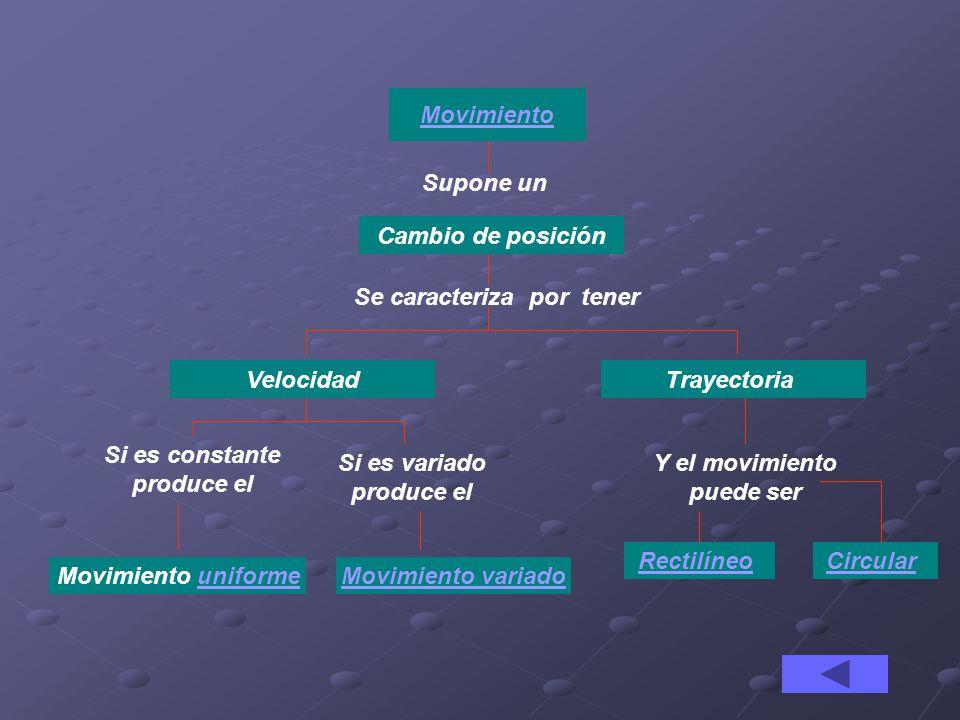 Movimiento Supone un Cambio de posición Se caracteriza por tener VelocidadTrayectoria Movimiento uniforme Si es constante produce el Si es variado pro