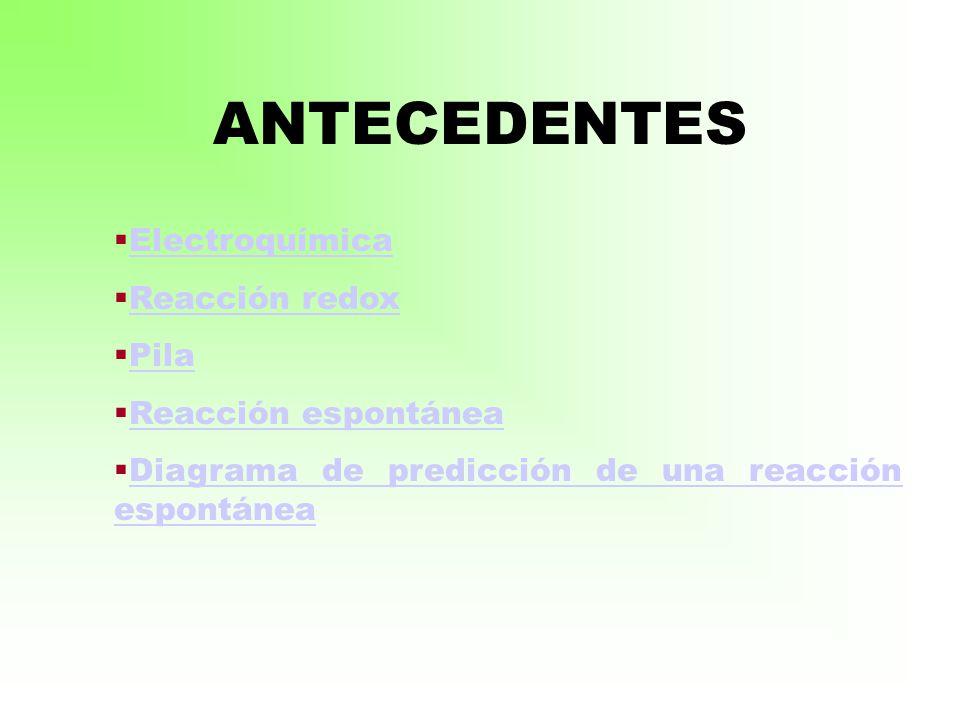 ANTECEDENTES Electroquímica Reacción redox Reacción redox Pila Reacción espontánea Reacción espontánea Diagrama de predicción de una reacción espontánea Diagrama de predicción de una reacción espontánea