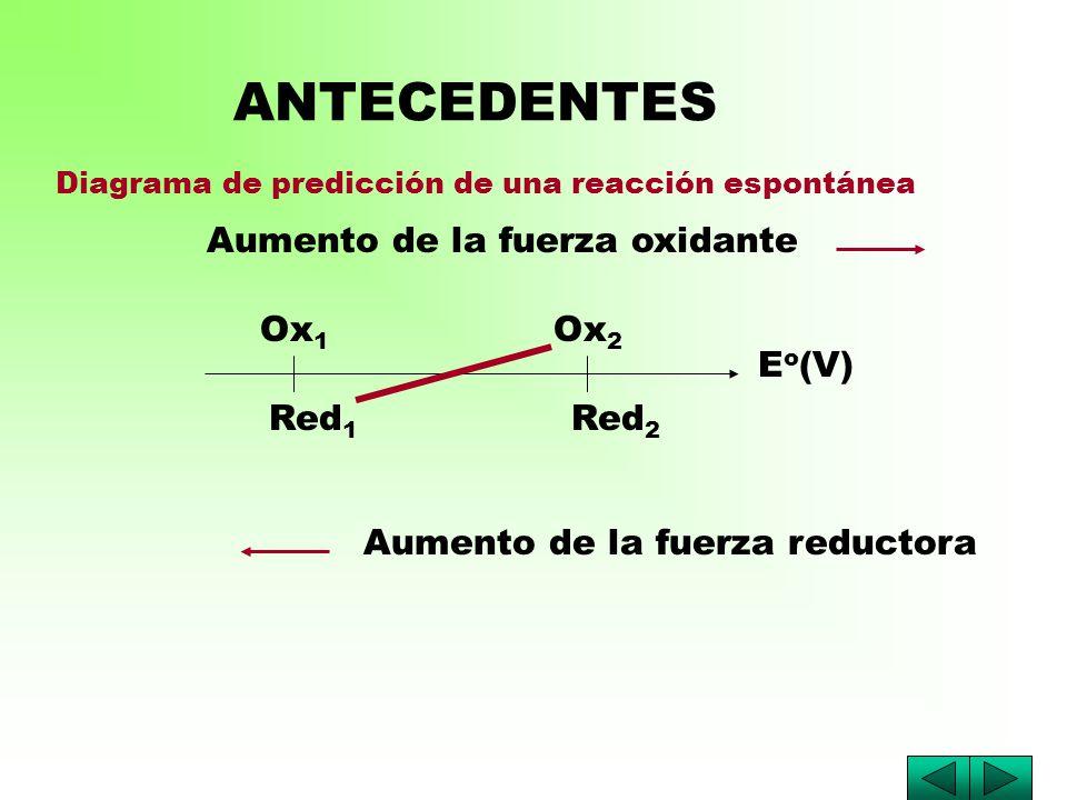 E o (V) Ox 1 Ox 2 Red 1 Red 2 ANTECEDENTES Diagrama de predicción de una reacción espontánea Aumento de la fuerza oxidante Aumento de la fuerza reductora
