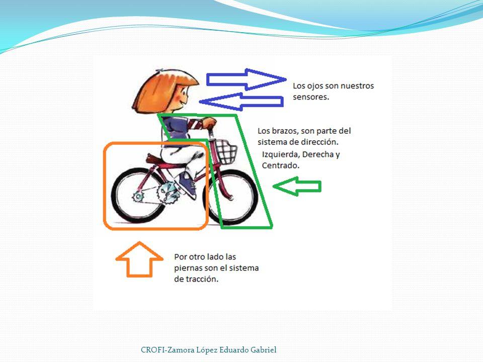 ESPECIFICACIONES DE TIPO 1 TRICICLO http://www.youtube.com/watch?v=8galkd9bpN0 Sistema de dirección.