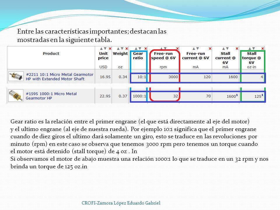 Entre las características importantes; destacan las mostradas en la siguiente tabla.