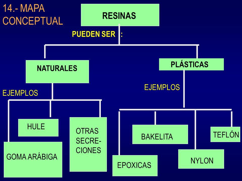 RESINAS PUEDEN SER : NATURALES PLÁSTICAS EJEMPLOS GOMA ARÁBIGA HULE OTRAS SECRE- CIONES EPOXICAS BAKELITA NYLON TEFLÓN 14.- MAPA CONCEPTUAL