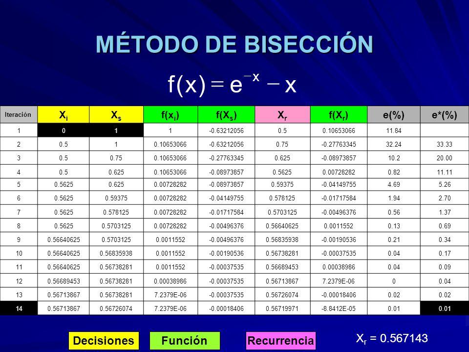 MÉTODO DE BISECCIÓN Iteración XiXi XsXs f(x i )f(X s )XrXr f(X r )e(%) e*(%) 1011-0.632120560.50.1065306611.84 20.510.10653066-0.632120560.75-0.277633
