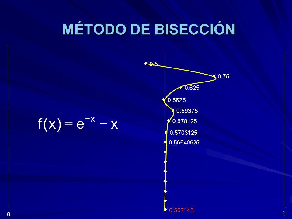 MÉTODO DE BISECCIÓN 0.5 0.75 0.625 0.5625 0.59375 0.578125 0.56640625 0.5703125 0.567143… 0 1 xe)x(f x