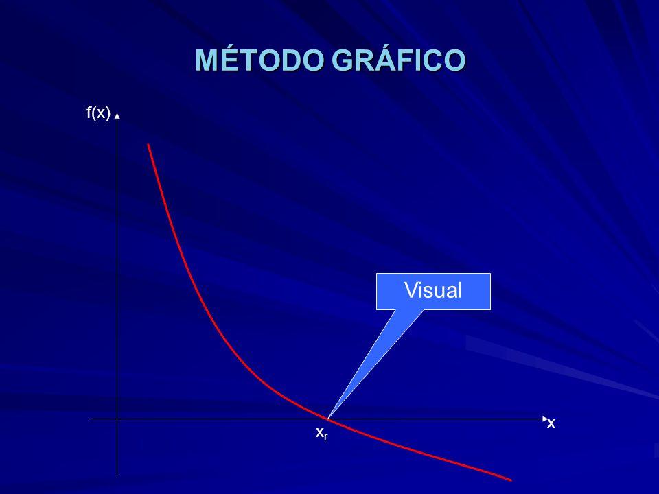 MÉTODO GRÁFICO f(x) x Visual xrxr