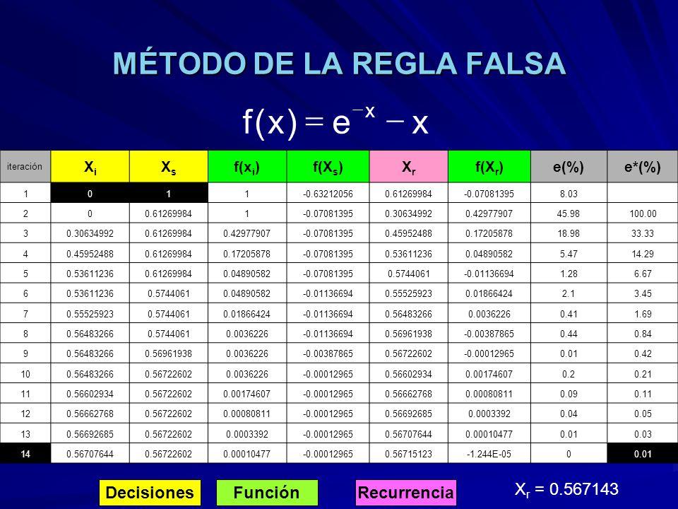 MÉTODO DE LA REGLA FALSA DecisionesFunciónRecurrencia X r = 0.567143 xe)x(f x iteración XiXi XsXs f(x i )f(X s )XrXr f(X r )e(%)e*(%) 1011-0.632120560