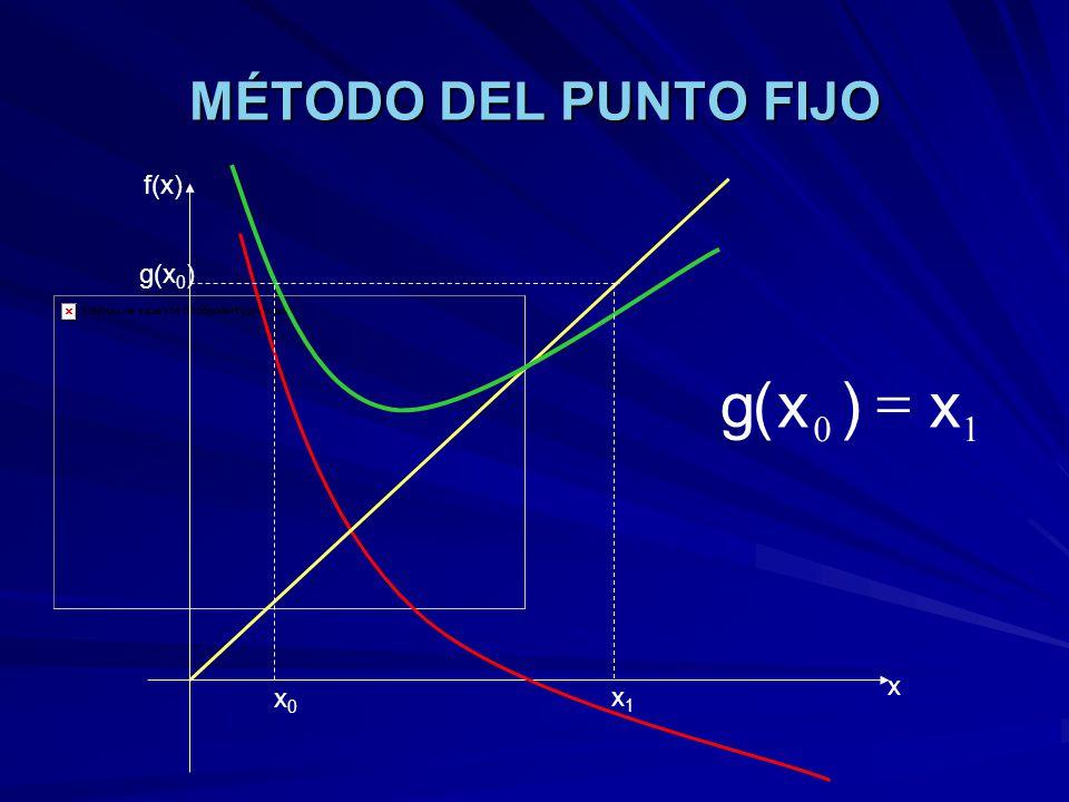 MÉTODO DEL PUNTO FIJO f(x) x x0x0 x1x1 g(x 0 ) 10 x)x(g