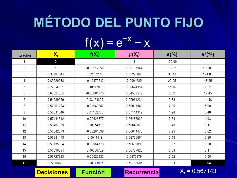 MÉTODO DEL PUNTO FIJO DecisionesFunciónRecurrencia X r = 0.567143 xe)x(f x iteración XiXi f(X i )g(X i )e(%)e*(%) 1011100.00 21-0.632120560.3678794476