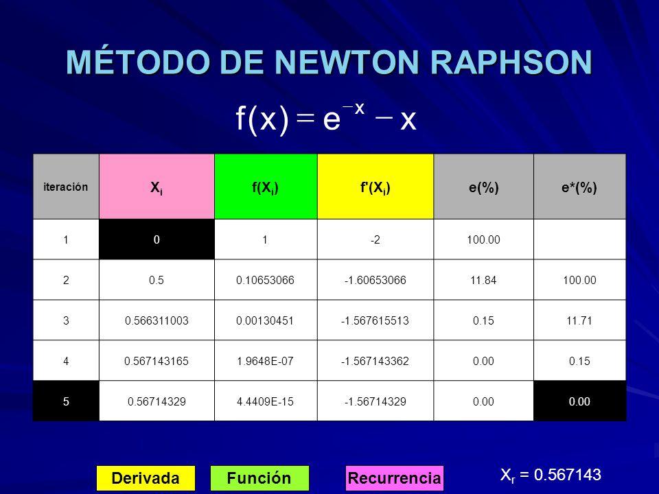 MÉTODO DE NEWTON RAPHSON DerivadaFunciónRecurrencia X r = 0.567143 xe)x(f x iteración XiXi f(X i )f'(X i )e(%)e*(%) 101-2100.00 20.50.10653066-1.60653