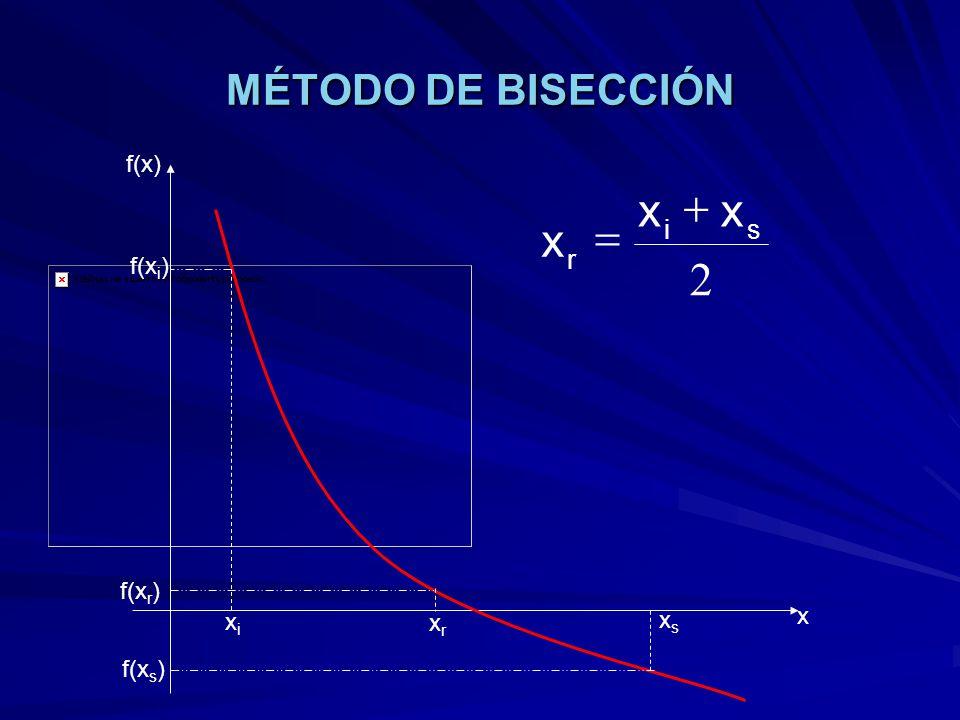 MÉTODO DE BISECCIÓN xixi xsxs xrxr f(x) x f(x i ) f(x s ) f(x r ) 2 si r xx x