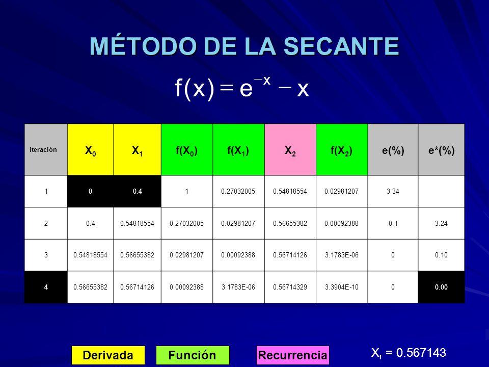 MÉTODO DE LA SECANTE DerivadaFunciónRecurrencia X r = 0.567143 xe)x(f x iteración X0X0 X1X1 f(X 0 )f(X 1 )X2X2 f(X 2 )e(%)e*(%) 100.410.270320050.5481