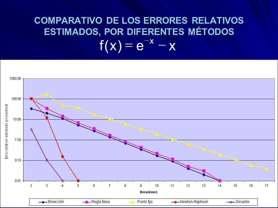 COMPARATIVO DE LOS ERRORES RELATIVOS ESTIMADOS, POR DIFERENTES MÉTODOS xe)x(f x