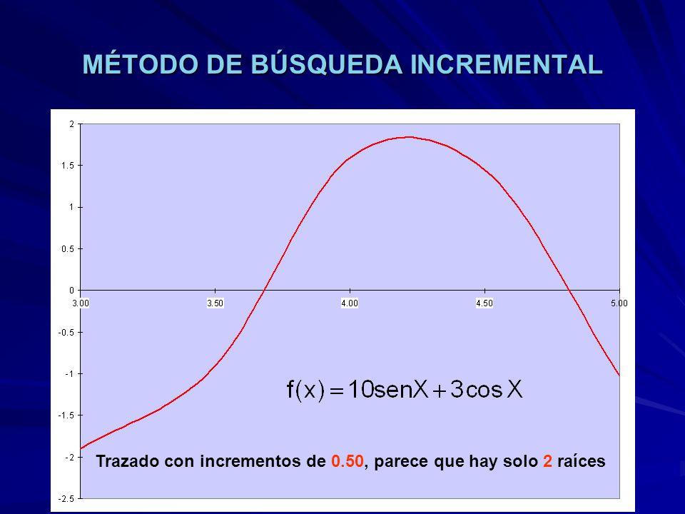 MÉTODO DE BÚSQUEDA INCREMENTAL Trazado con incrementos de 0.50, parece que hay solo 2 raíces Necesario revisar en 2 subintervalo de incremento más xf(x)f (x)raícesrevisar 3.00-1.8991618860.306159043 3.50-0.903719597-6.397834771 1 4.001.588967119-5.0596618631 4.501.4458241882.841866609 1 5.00-1.0220627677.6987967641