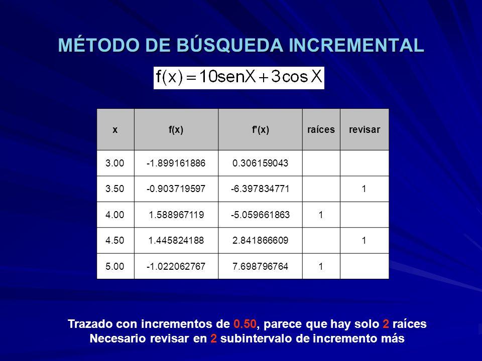 MÉTODO DE BÚSQUEDA INCREMENTAL Trazado con incrementos de 0.20, parece que hay solo 2 raíces