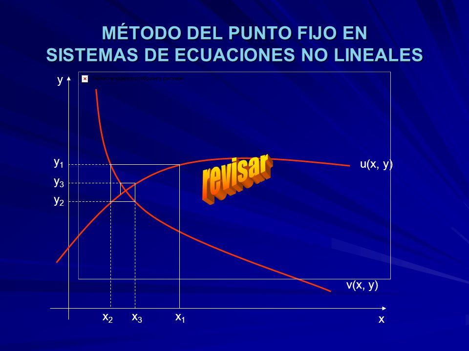 MÉTODO DEL PUNTO FIJO EN SISTEMAS DE ECUACIONES NO LINEALES u(x, y) v(x, y) x y x1x1 y1y1 x3x3 x2x2 y3y3 y2y2