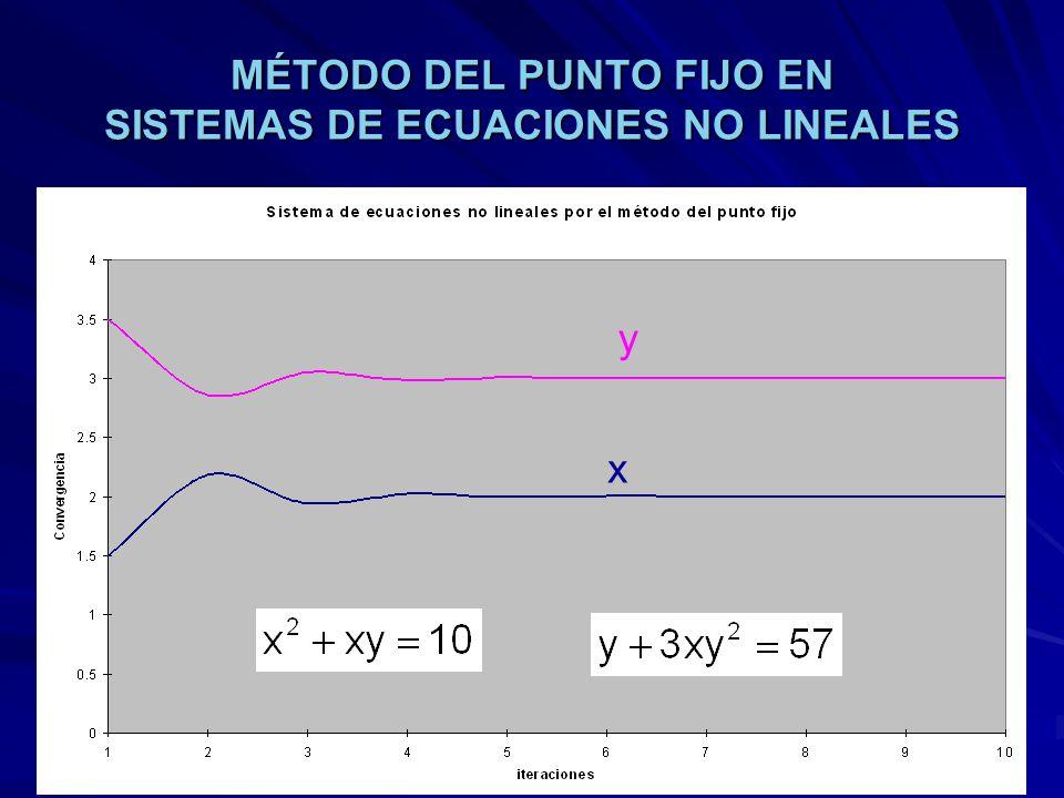 MÉTODO DEL PUNTO FIJO EN SISTEMAS DE ECUACIONES NO LINEALES x y