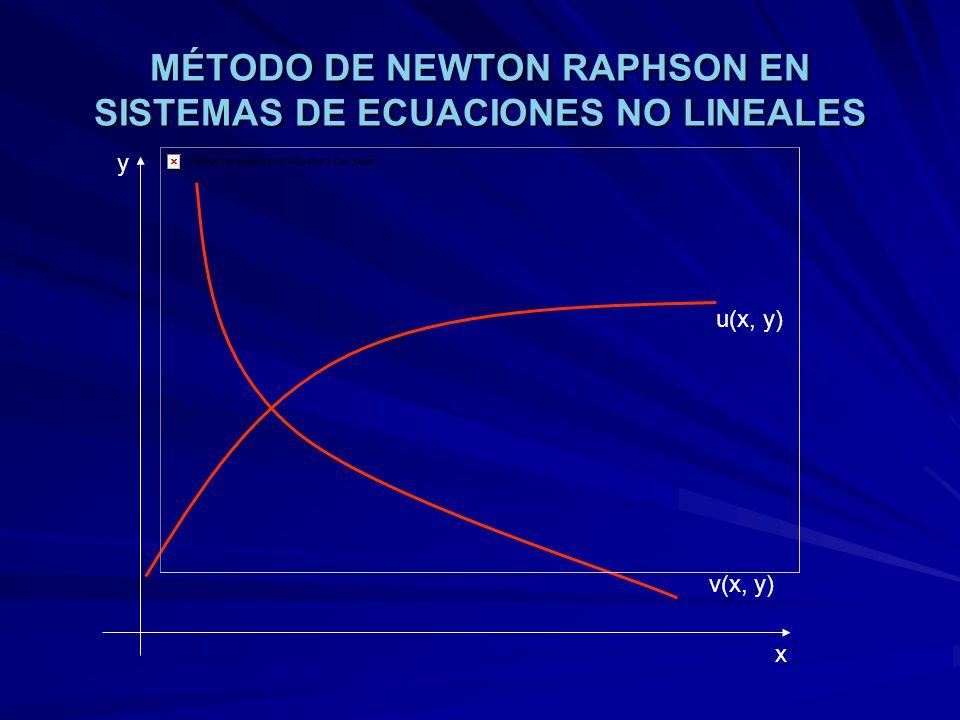 MÉTODO DE NEWTON RAPHSON EN SISTEMAS DE ECUACIONES NO LINEALES u(x, y) v(x, y) x y