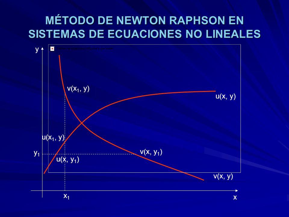 MÉTODO DE NEWTON RAPHSON EN SISTEMAS DE ECUACIONES NO LINEALES u(x, y) v(x, y) x y x1x1 y1y1 v(x, y 1 ) v(x 1, y) u(x, y 1 ) u(x 1, y)