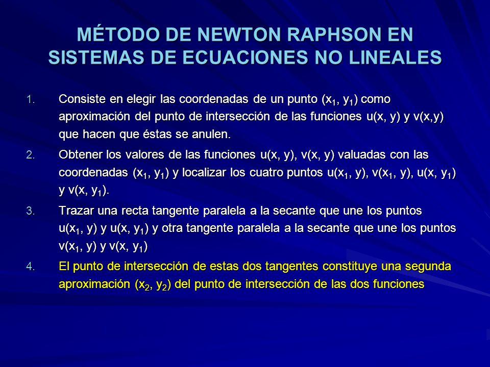 MÉTODO DE NEWTON RAPHSON EN SISTEMAS DE ECUACIONES NO LINEALES 1. Consiste en elegir las coordenadas de un punto (x 1, y 1 ) como aproximación del pun