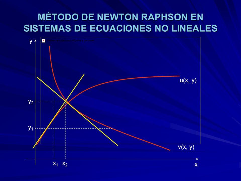 MÉTODO DE NEWTON RAPHSON EN SISTEMAS DE ECUACIONES NO LINEALES u(x, y) v(x, y) x y x1x1 y1y1 x2x2 y2y2