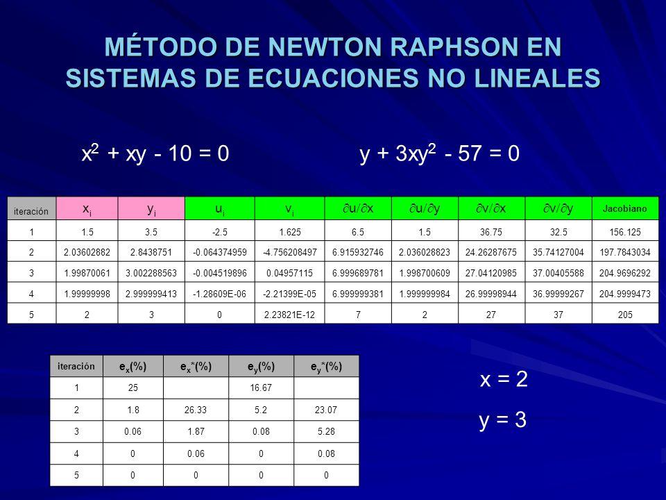 MÉTODO DE NEWTON RAPHSON EN SISTEMAS DE ECUACIONES NO LINEALES iteración xixi yiyi uiui vivi u x u y v x v y Jacobiano 11.53.5-2.51.6256.51.536.7532.5