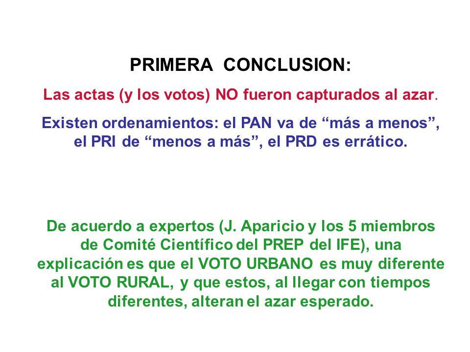 PRIMERA CONCLUSION: Las actas (y los votos) NO fueron capturados al azar. Existen ordenamientos: el PAN va de más a menos, el PRI de menos a más, el P