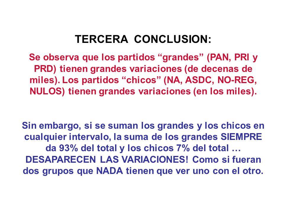 TERCERA CONCLUSION: Se observa que los partidos grandes (PAN, PRI y PRD) tienen grandes variaciones (de decenas de miles).