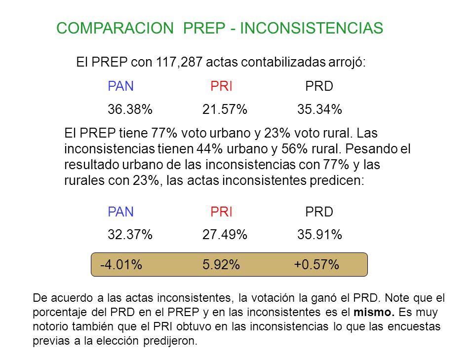 El PREP con 117,287 actas contabilizadas arrojó: 36.38%21.57%35.34% PANPRIPRD El PREP tiene 77% voto urbano y 23% voto rural. Las inconsistencias tien