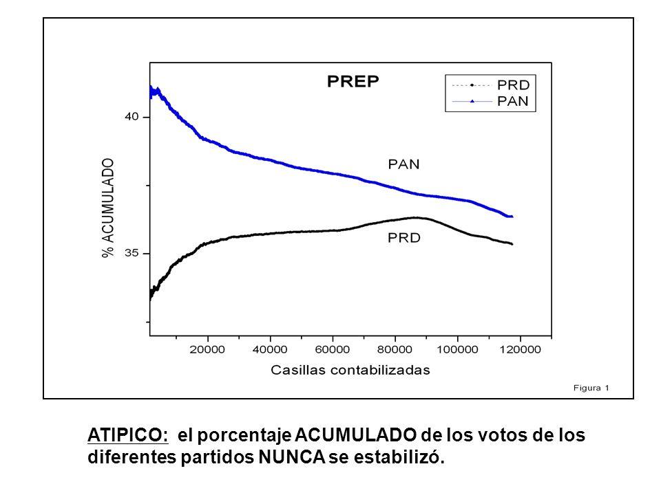 Como se aprecia de los porcentajes anteriores, efectivamente, el voto rural y el urbano son muy diferentes.