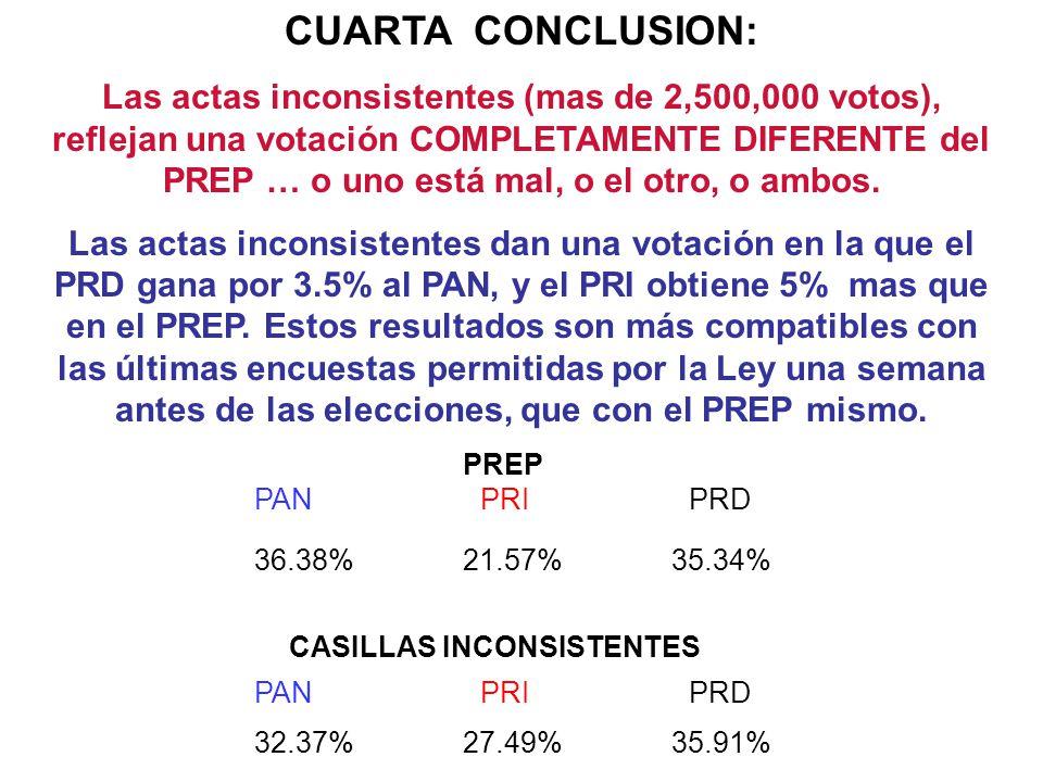 CUARTA CONCLUSION: Las actas inconsistentes (mas de 2,500,000 votos), reflejan una votación COMPLETAMENTE DIFERENTE del PREP … o uno está mal, o el ot