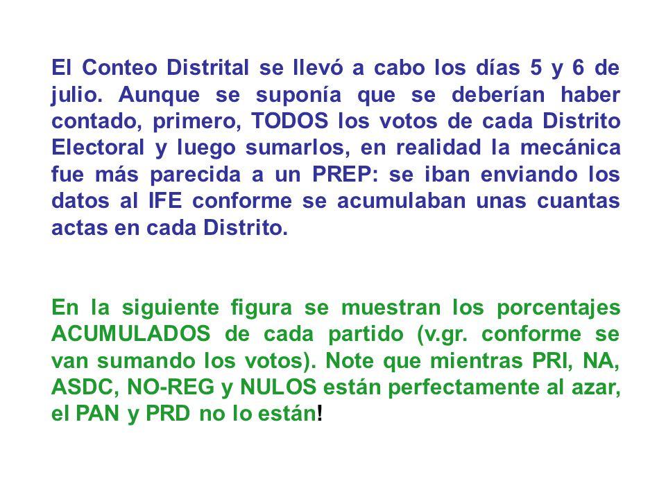 El Conteo Distrital se llevó a cabo los días 5 y 6 de julio. Aunque se suponía que se deberían haber contado, primero, TODOS los votos de cada Distrit