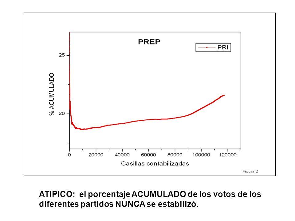 En la gráfica siguiente, se realiza el análisis de votos cada 300,000 votos contabilizados (consecutivamente).