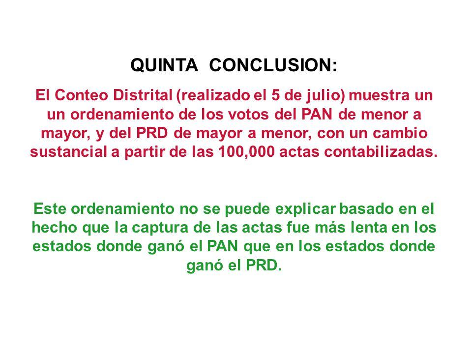 QUINTA CONCLUSION: El Conteo Distrital (realizado el 5 de julio) muestra un un ordenamiento de los votos del PAN de menor a mayor, y del PRD de mayor a menor, con un cambio sustancial a partir de las 100,000 actas contabilizadas.