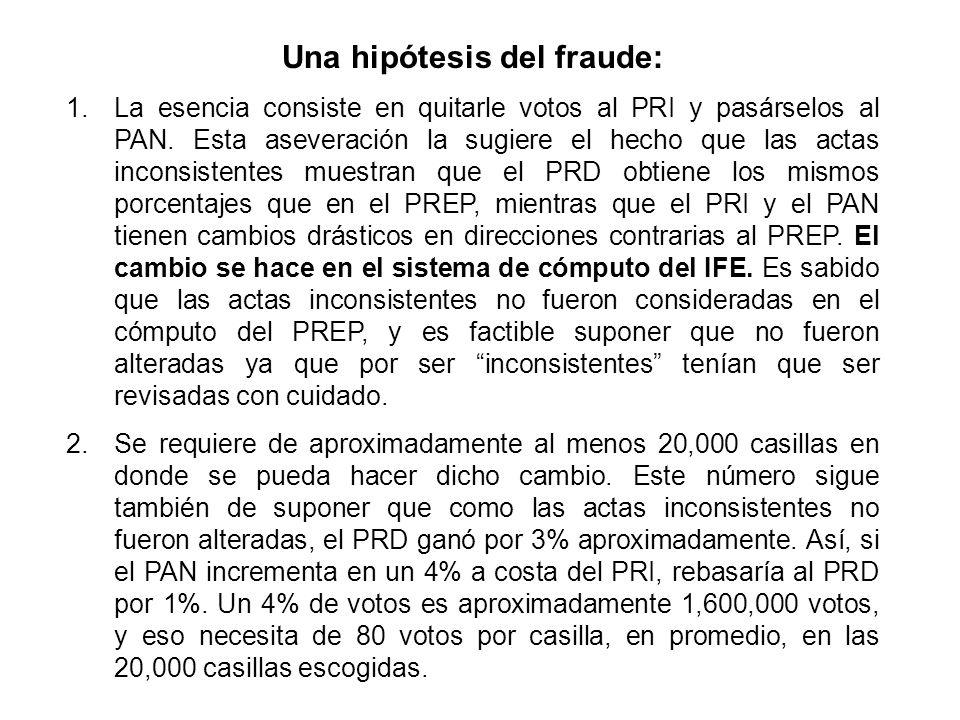 Una hipótesis del fraude: 1.La esencia consiste en quitarle votos al PRI y pasárselos al PAN.