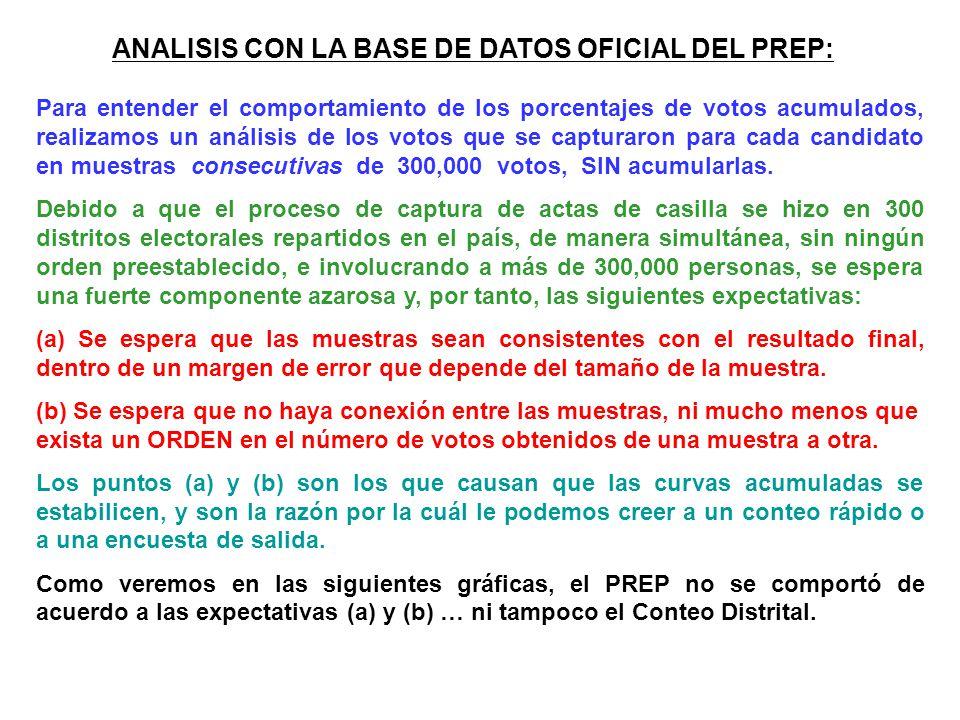 ANALISIS CON LA BASE DE DATOS OFICIAL DEL PREP: Para entender el comportamiento de los porcentajes de votos acumulados, realizamos un análisis de los