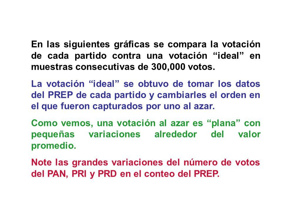 En las siguientes gráficas se compara la votación de cada partido contra una votación ideal en muestras consecutivas de 300,000 votos. La votación ide