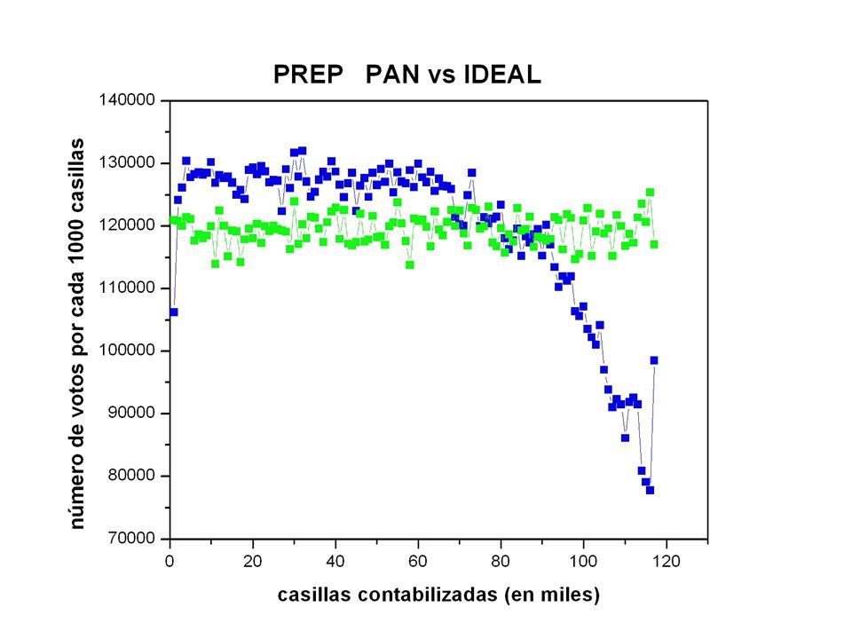 El PREP con 117,287 actas contabilizadas arrojó: 36.38%21.57%35.34% PANPRIPRD El PREP tiene 77% voto urbano y 23% voto rural.
