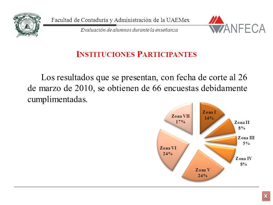 Facultad de Contaduría y Administración de la UAEMex Evaluación de alumnos durante la enseñanza XXXX XXXX Los resultados que se presentan, con fecha d