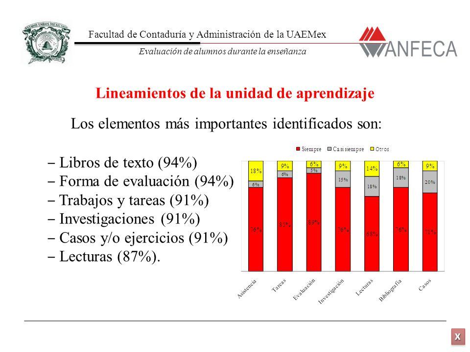 Facultad de Contaduría y Administración de la UAEMex Evaluación de alumnos durante la enseñanza XXXX XXXX Los elementos más importantes identificados son: Lineamientos de la unidad de aprendizaje Libros de texto (94%) Forma de evaluación (94%) Trabajos y tareas (91%) Investigaciones (91%) Casos y/o ejercicios (91%) Lecturas (87%).