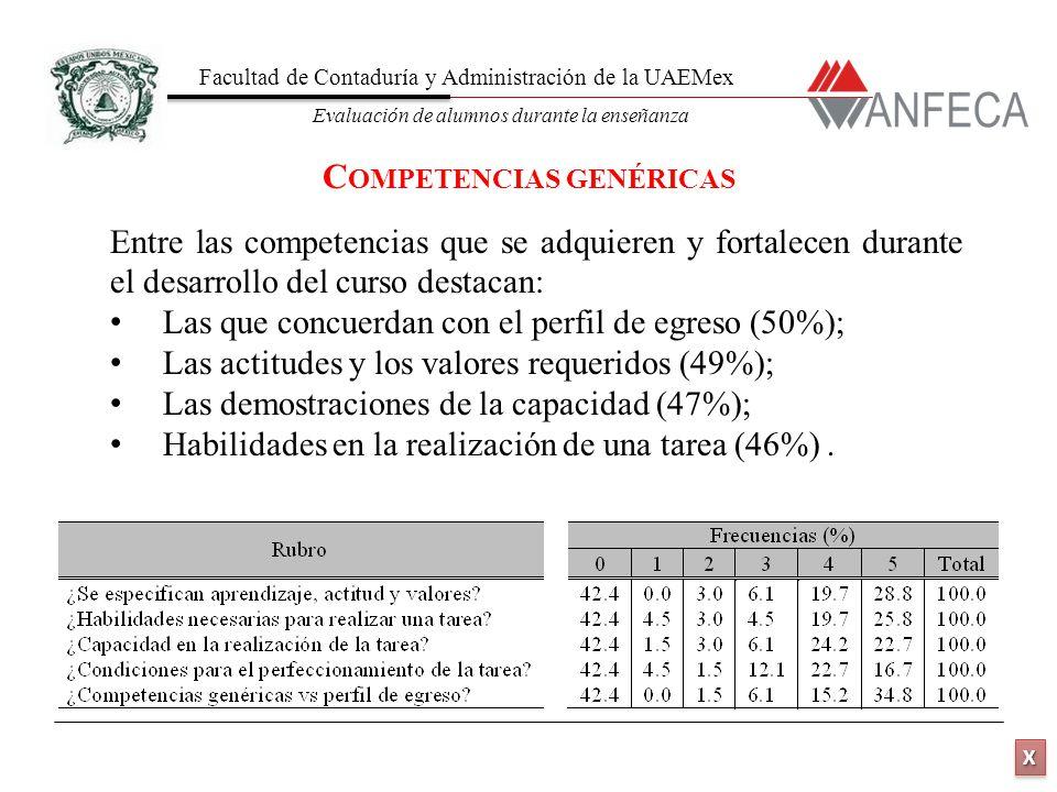 Facultad de Contaduría y Administración de la UAEMex Evaluación de alumnos durante la enseñanza XXXX XXXX Entre las competencias que se adquieren y fortalecen durante el desarrollo del curso destacan: Las que concuerdan con el perfil de egreso (50%); Las actitudes y los valores requeridos (49%); Las demostraciones de la capacidad (47%); Habilidades en la realización de una tarea (46%).