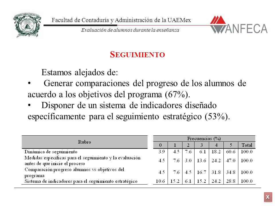 Facultad de Contaduría y Administración de la UAEMex Evaluación de alumnos durante la enseñanza XXXX XXXX Estamos alejados de: Generar comparaciones del progreso de los alumnos de acuerdo a los objetivos del programa (67%).