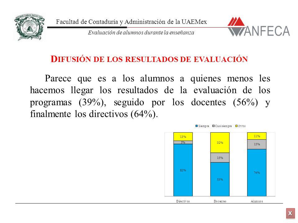 Facultad de Contaduría y Administración de la UAEMex Evaluación de alumnos durante la enseñanza XXXX XXXX Parece que es a los alumnos a quienes menos les hacemos llegar los resultados de la evaluación de los programas (39%), seguido por los docentes (56%) y finalmente los directivos (64%).