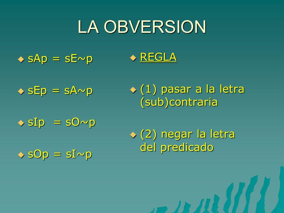LA OBVERSION sAp = sE~p sAp = sE~p sEp = sA~p sEp = sA~p sIp = sO~p sIp = sO~p sOp = sI~p sOp = sI~p REGLA REGLA (1) pasar a la letra (sub)contraria (1) pasar a la letra (sub)contraria (2) negar la letra del predicado (2) negar la letra del predicado
