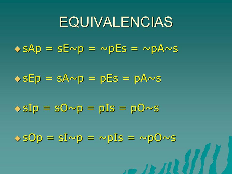 EQUIVALENCIAS sAp = sE~p = ~pEs = ~pA~s sAp = sE~p = ~pEs = ~pA~s sEp = sA~p = pEs = pA~s sEp = sA~p = pEs = pA~s sIp = sO~p = pIs = pO~s sIp = sO~p = pIs = pO~s sOp = sI~p = ~pIs = ~pO~s sOp = sI~p = ~pIs = ~pO~s