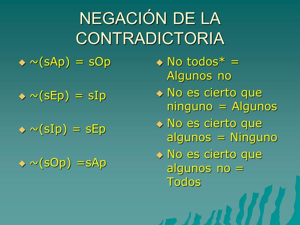 NEGACIÓN DE LA CONTRADICTORIA ~(sAp) = sOp ~(sAp) = sOp ~(sEp) = sIp ~(sEp) = sIp ~(sIp) = sEp ~(sIp) = sEp ~(sOp) =sAp ~(sOp) =sAp No todos* = Algunos no No todos* = Algunos no No es cierto que ninguno = Algunos No es cierto que ninguno = Algunos No es cierto que algunos = Ninguno No es cierto que algunos = Ninguno No es cierto que algunos no = Todos No es cierto que algunos no = Todos