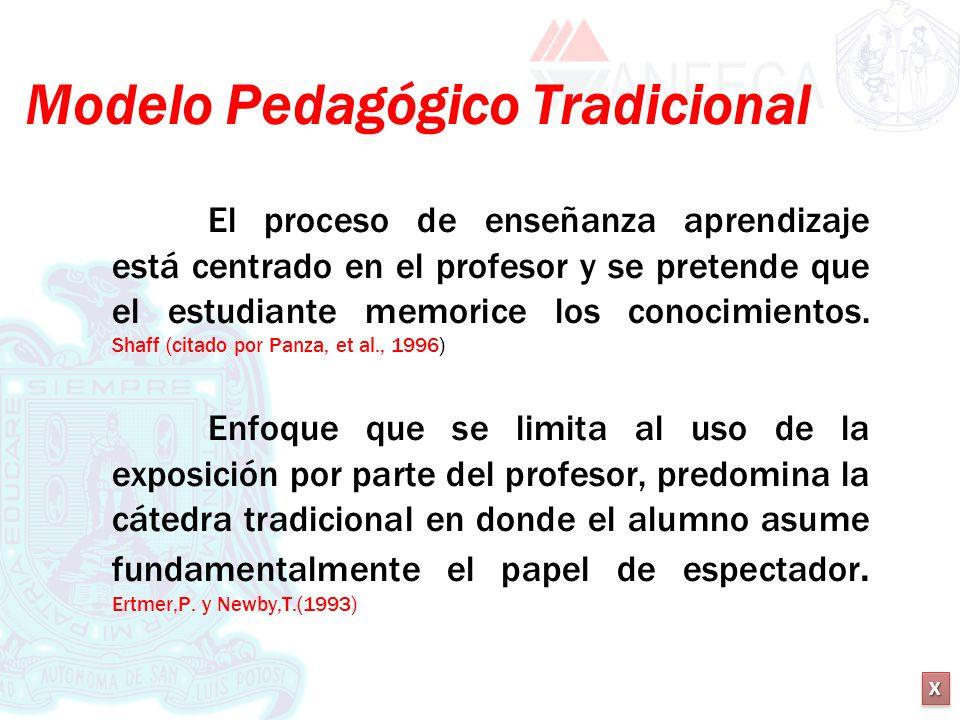 XXXX XXXX Modelo Pedagógico Tradicional El proceso de enseñanza aprendizaje está centrado en el profesor y se pretende que el estudiante memorice los