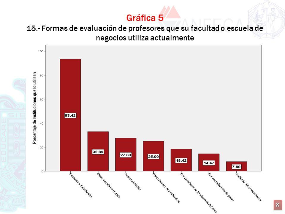 XXXX XXXX Gráfica 5 15.- Formas de evaluación de profesores que su facultad o escuela de negocios utiliza actualmente