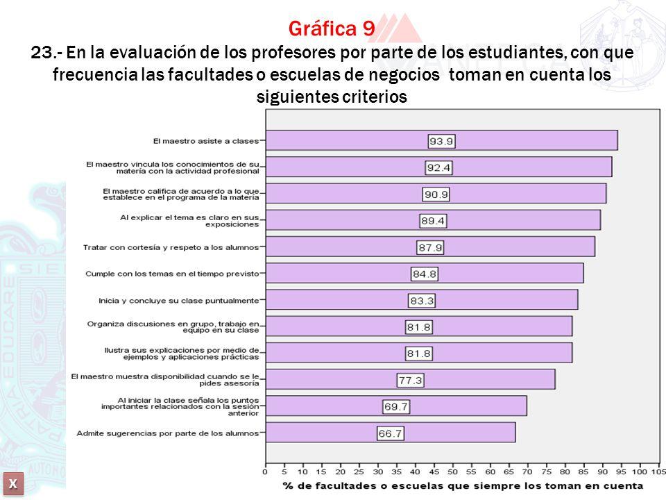 XXXX XXXX Gráfica 9 23.- En la evaluación de los profesores por parte de los estudiantes, con que frecuencia las facultades o escuelas de negocios tom