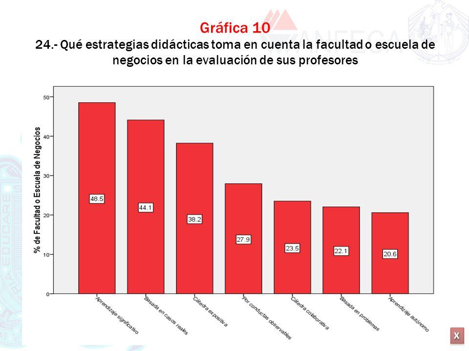 XXXX XXXX Gráfica 10 24.- Qué estrategias didácticas toma en cuenta la facultad o escuela de negocios en la evaluación de sus profesores